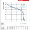 Ventilator industrial centrifugal de tubulatura Vents KSK 160 4E