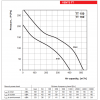 Ventilator industrial de tubulatura Vents TT 160