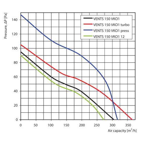 Ventilator casnic axial de tubulatura Vents 150 VKO1