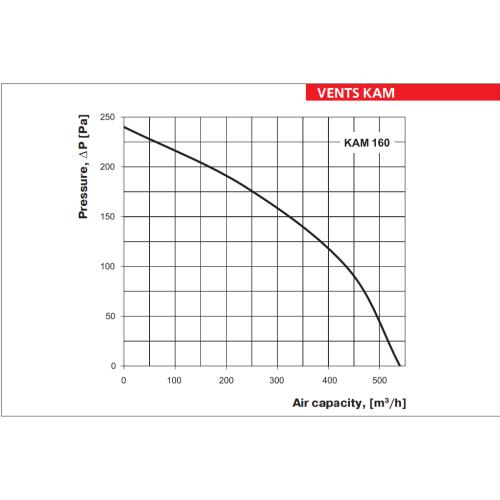 Ventilator industrial de semineu Vents KAM 160
