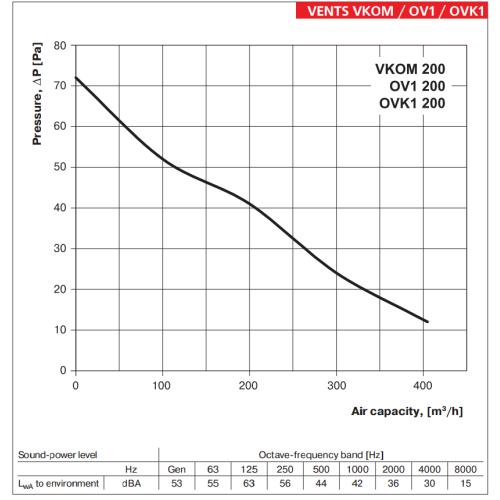 Ventilator industrial axial de perete Vents OV1 200