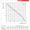 Ventilator industrial de tubulatura Vents TT 250