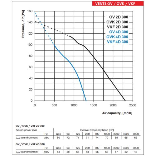 Ventilator industrial axial de perete Vents OV 2D 300