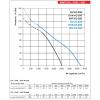 Ventilator industrial axial de perete Vents OVK 4D 400