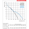 Ventilator industrial axial de perete Vents OV 4E 350