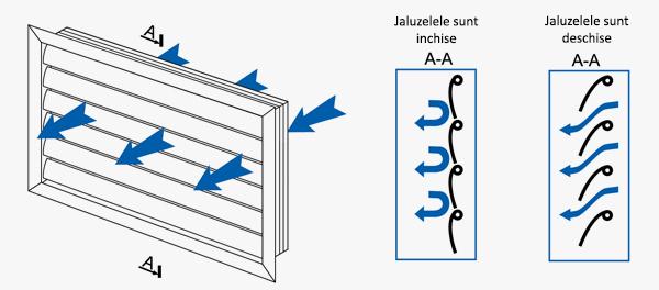 Distributia fluxului de aer